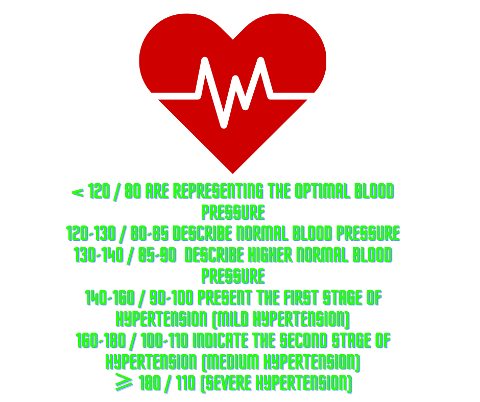 classification of hypertension